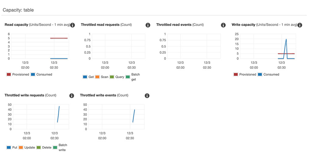 The Cloud Watch metrics for the base table